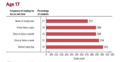 Graph showing that 17-year-olds who read for fun score higher on standardized tests