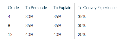 Distribution of Communicative Purposes by Grade supported by the Common Core